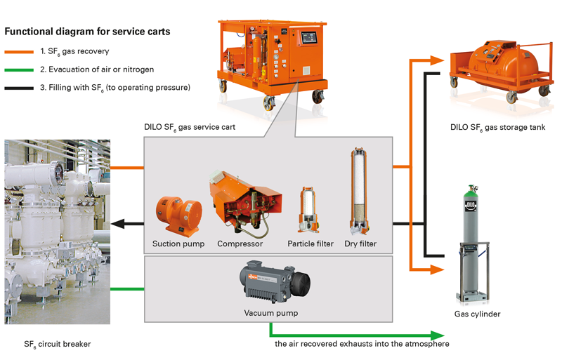 Functional diagram for DILO service carts